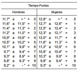 Tiempos puntuación circuito pruebas físicas Policía Nacional